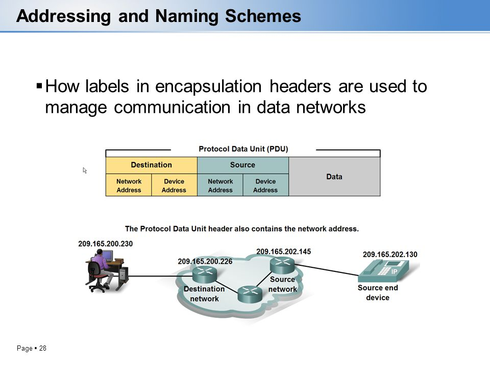 Page 28 Addressing and Naming Schemes How labels in encapsulation headers are used to manage communication in data networks