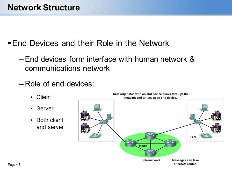 Page 6 Network Structure End Devices and their Role in the Network –End devices form interface with human network & communications network –Role of en