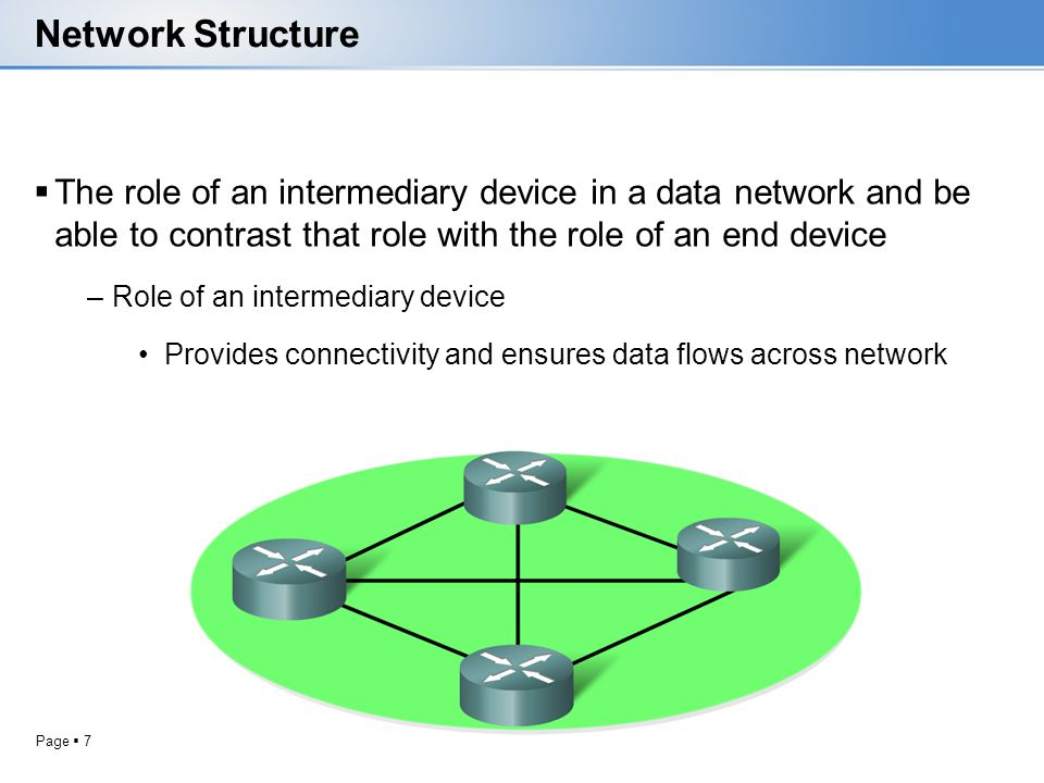 Page 7 Network Structure The role of an intermediary device in a data network and be able to contrast that role with the role of an end device –Role o