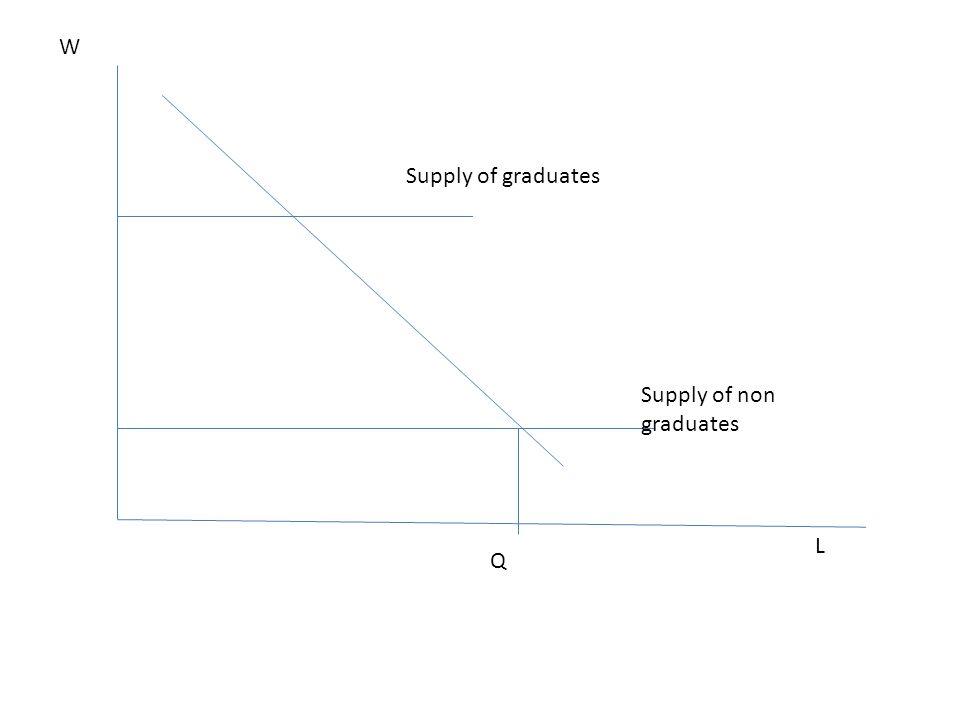 L W Supply of non graduates Supply of graduates Q