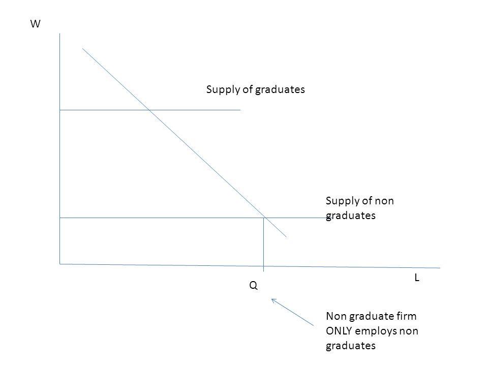 L W Supply of non graduates Supply of graduates Q Non graduate firm ONLY employs non graduates