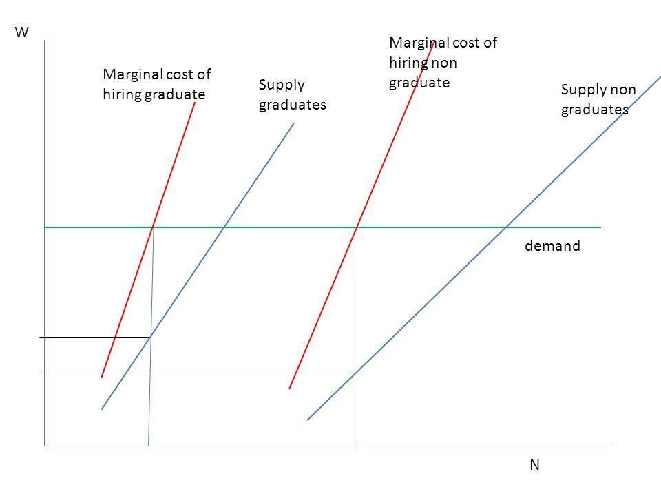 N Supply non graduates Supply graduates W demand Marginal cost of hiring graduate Marginal cost of hiring non graduate