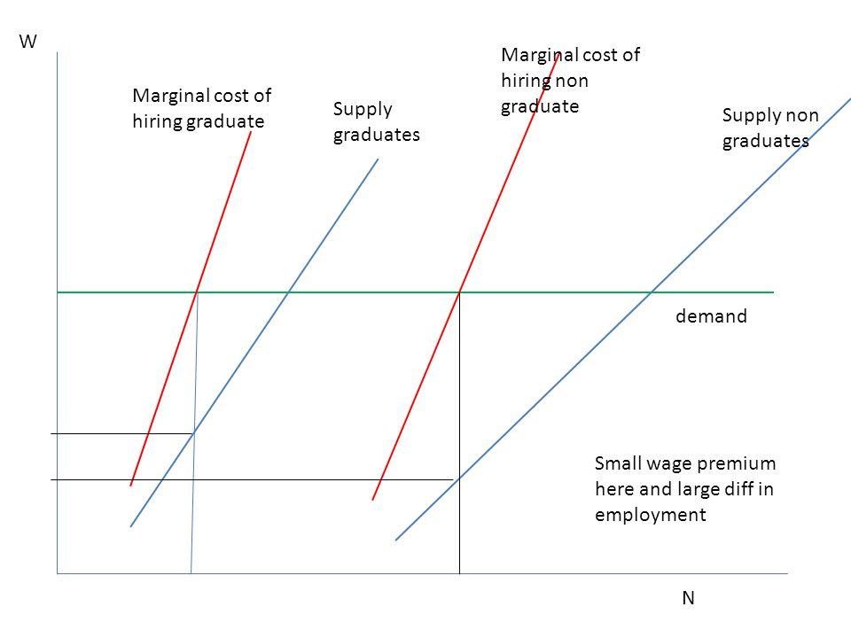 N Supply non graduates Supply graduates W demand Marginal cost of hiring graduate Marginal cost of hiring non graduate Small wage premium here and lar
