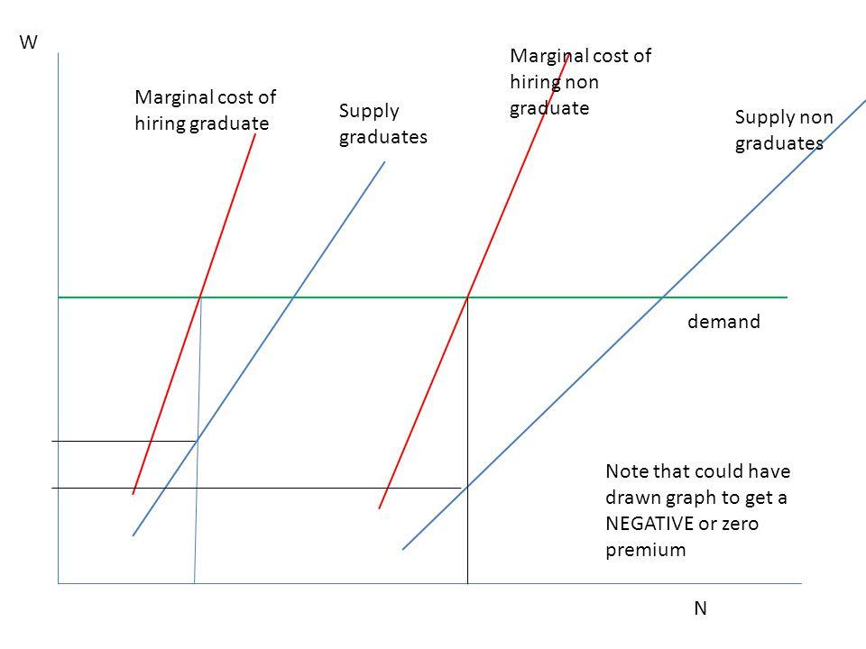 N Supply non graduates Supply graduates W demand Marginal cost of hiring graduate Marginal cost of hiring non graduate Note that could have drawn grap