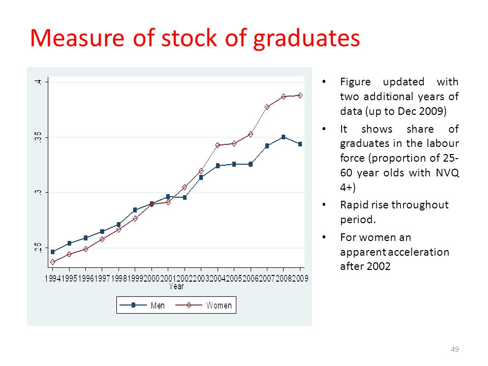 Measure of stock of graduates Figure updated with two additional years of data (up to Dec 2009) It shows share of graduates in the labour force (propo