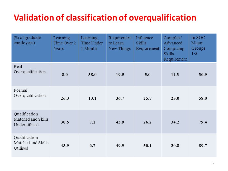 Validation of classification of overqualification (% of graduate employees) Learning Time Over 2 Years Learning Time Under 1 Month Requirement to Lear