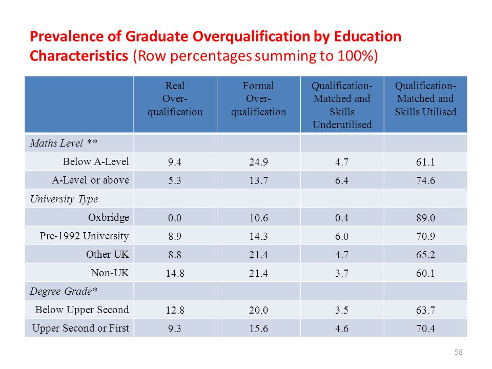 Prevalence of Graduate Overqualification by Education Characteristics (Row percentages summing to 100%) Real Over- qualification Formal Over- qualific