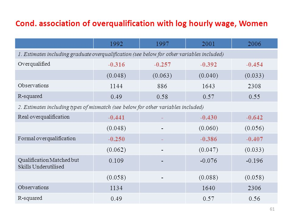 Cond. association of overqualification with log hourly wage, Women 1992199720012006 1. Estimates including graduate overqualification (see below for o