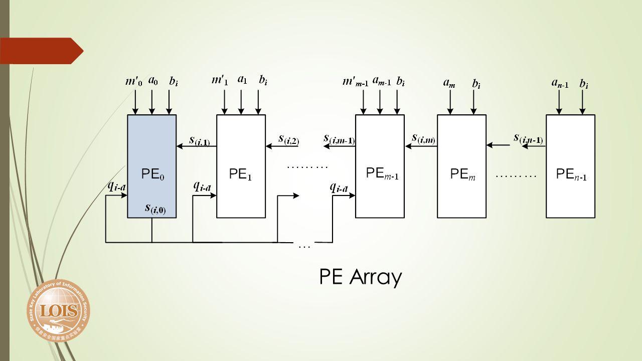 PE Array