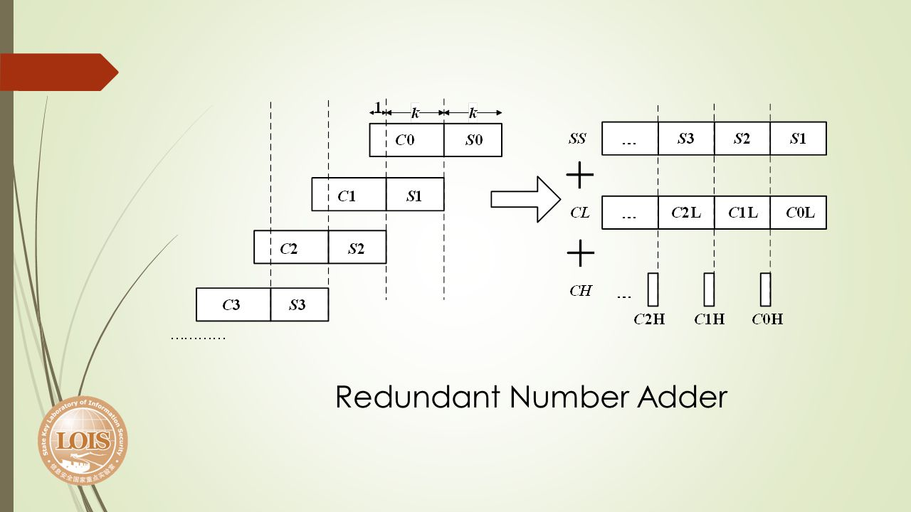Redundant Number Adder