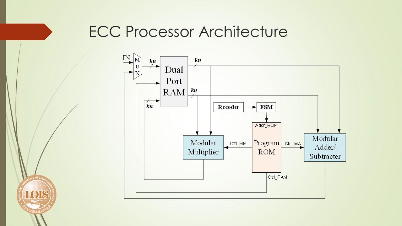 ECC Processor Architecture