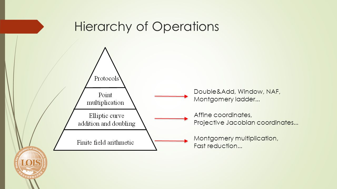 Hierarchy of Operations Montgomery multiplication, Fast reduction... Affine coordinates, Projective Jacobian coordinates... Double&Add, Window, NAF, M