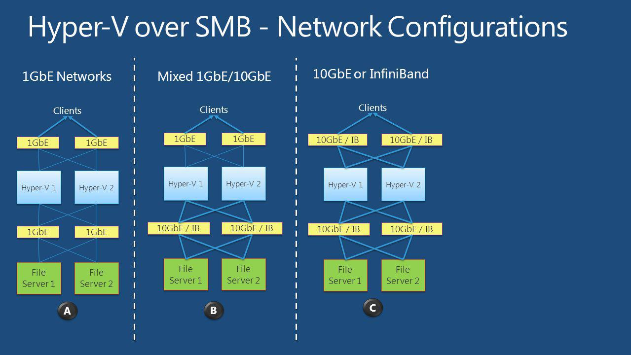 1GbE NetworksMixed 1GbE/10GbE 10GbE or InfiniBand Hyper-V 1 File Server 1 Hyper-V 2 File Server 2 1GbE Hyper-V 1 File Server 1 Hyper-V 2 File Server 2