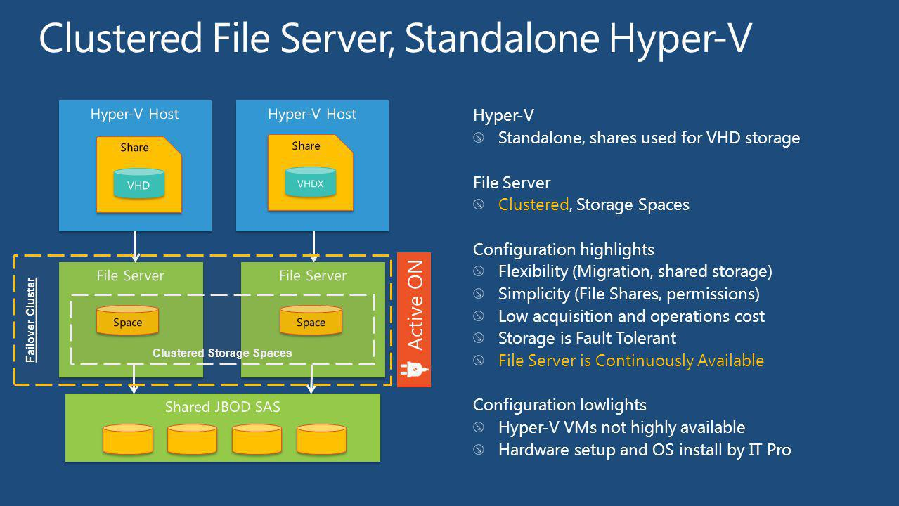 Hyper-V Standalone, shares used for VHD storage File Server Clustered, Storage Spaces Configuration highlights Flexibility (Migration, shared storage)