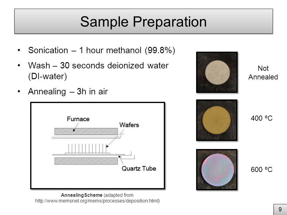 Sample Preparation Sonication – 1 hour methanol (99.8%) Wash – 30 seconds deionized water (DI-water) Annealing – 3h in air 2 2 9 9 AnnealingScheme (adapted from http://www.memsnet.org/mems/processes/deposition.html) Not Annealed 400 ºC 600 ºC
