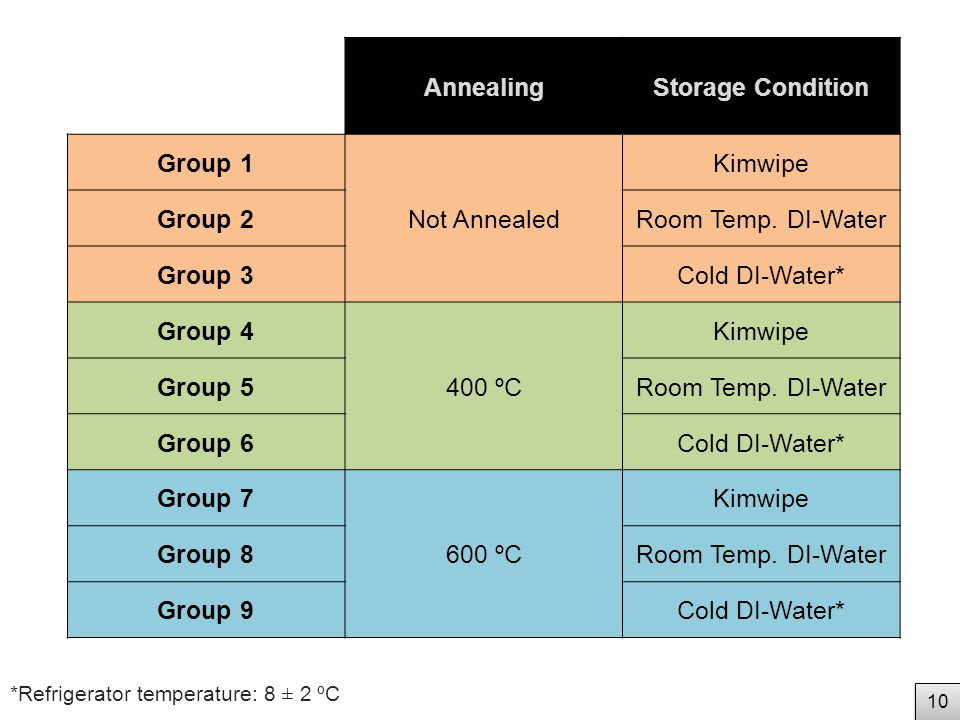 AnnealingStorage Condition Group 1 Not Annealed Kimwipe Group 2Room Temp.