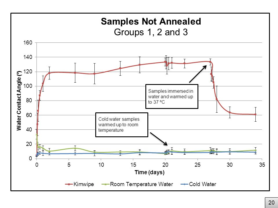20 Cold water samples warmed up to room temperature Samples immersed in water and warmed up to 37 ºC