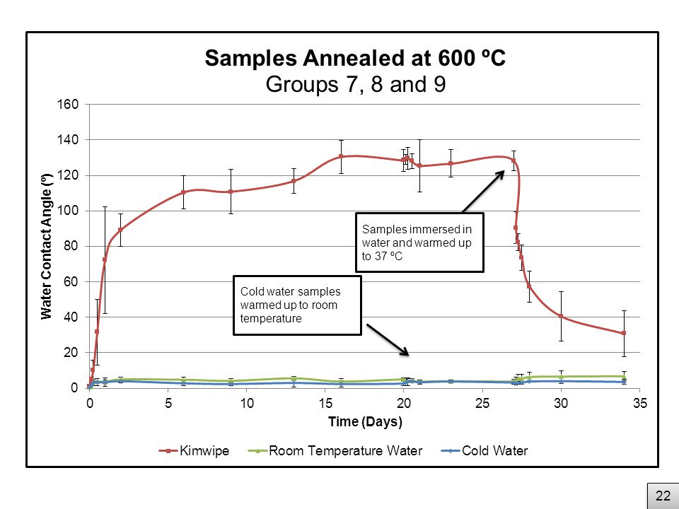 22 Cold water samples warmed up to room temperature Samples immersed in water and warmed up to 37 ºC