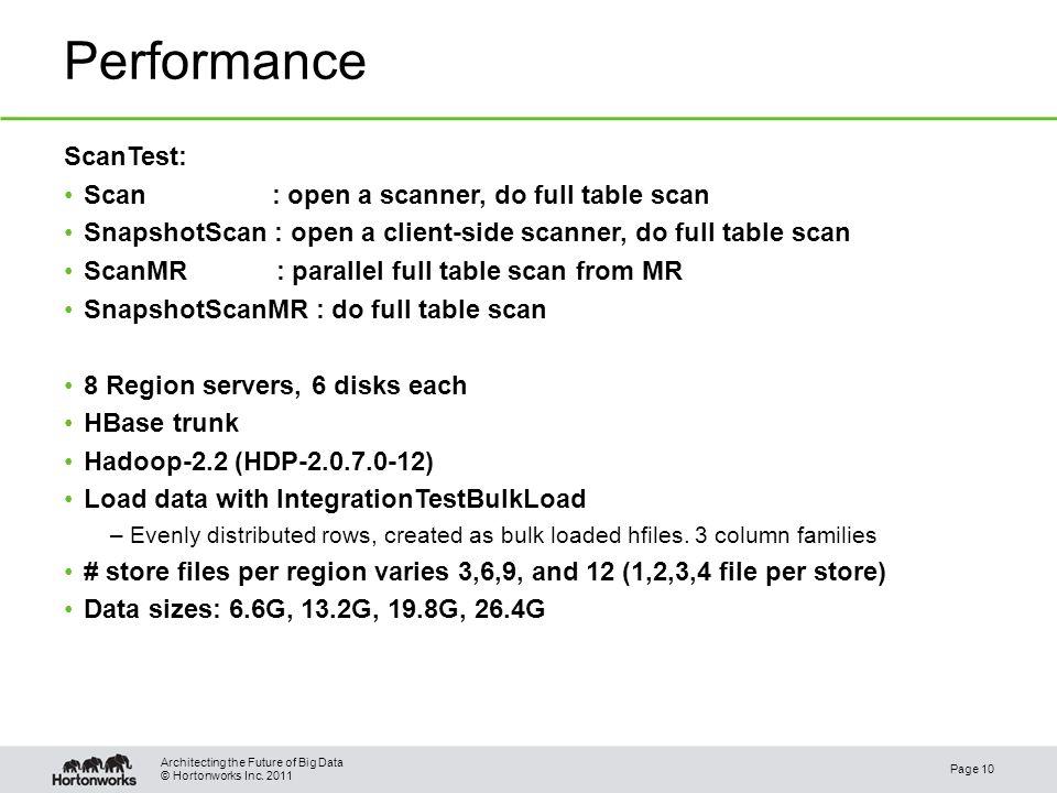 © Hortonworks Inc. 2011 Performance ScanTest: Scan : open a scanner, do full table scan SnapshotScan : open a client-side scanner, do full table scan