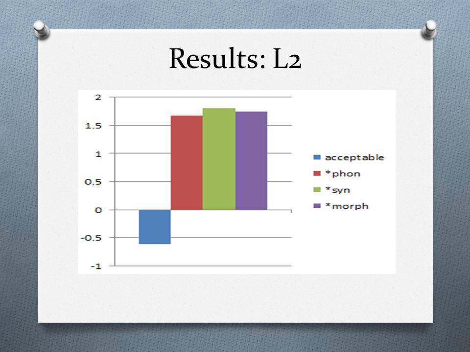 Results: L2