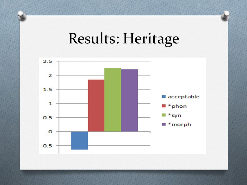 Results: Heritage