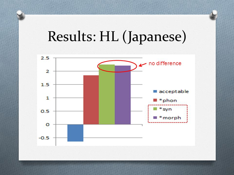 Results: HL (Japanese) no difference