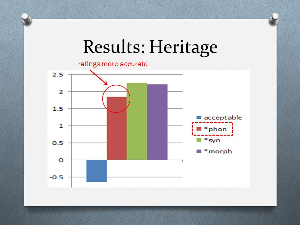 Results: Heritage ratings more accurate