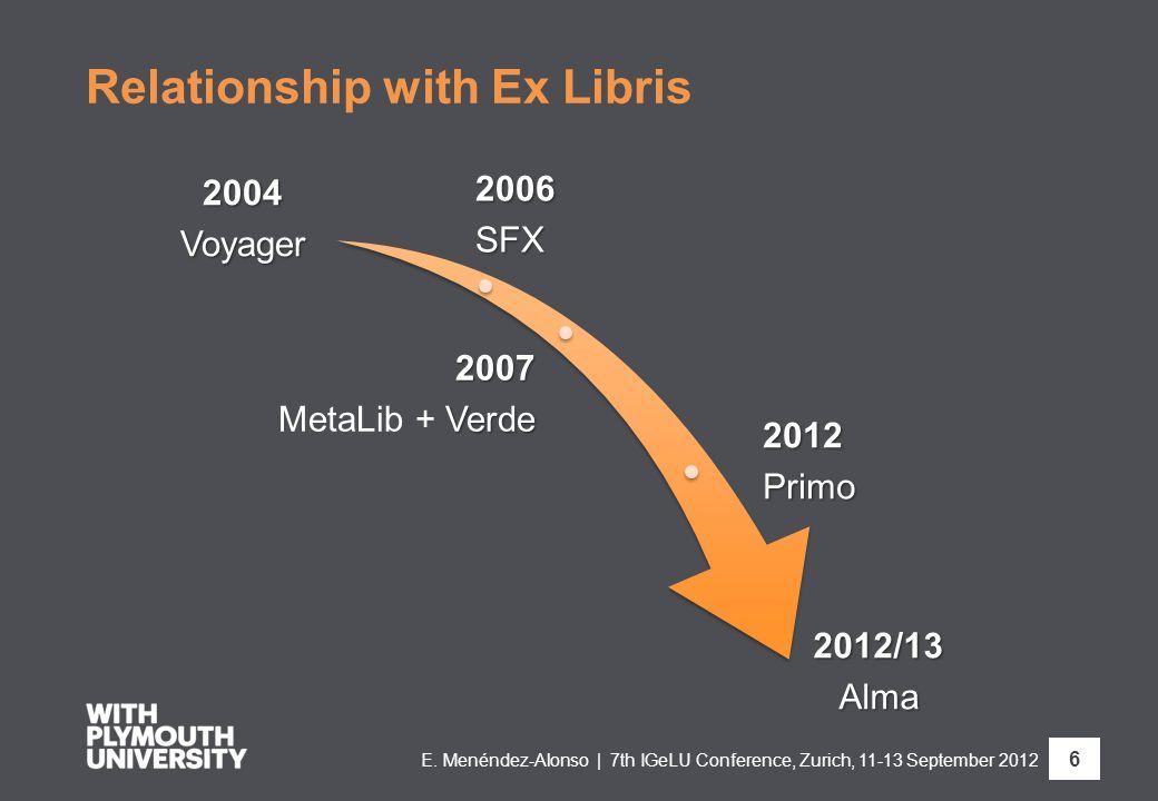 Relationship with Ex Libris2004Voyager 2006SFX 2007 Verde MetaLib + Verde 2012Primo 2012/13Alma E. Menéndez-Alonso | 7th IGeLU Conference, Zurich, 11-