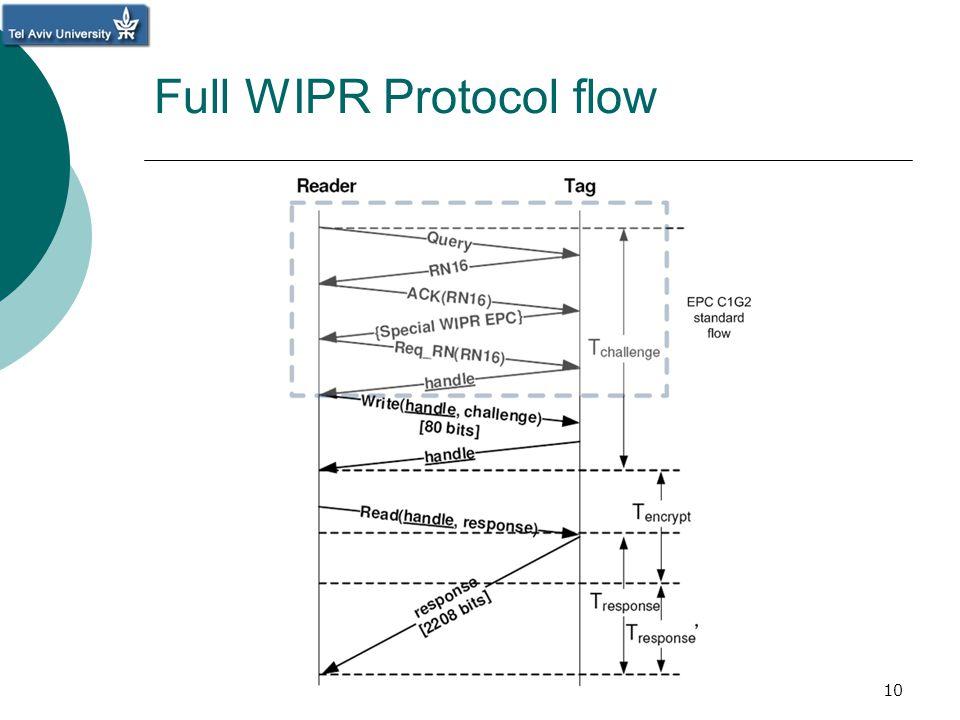 10 Full WIPR Protocol flow