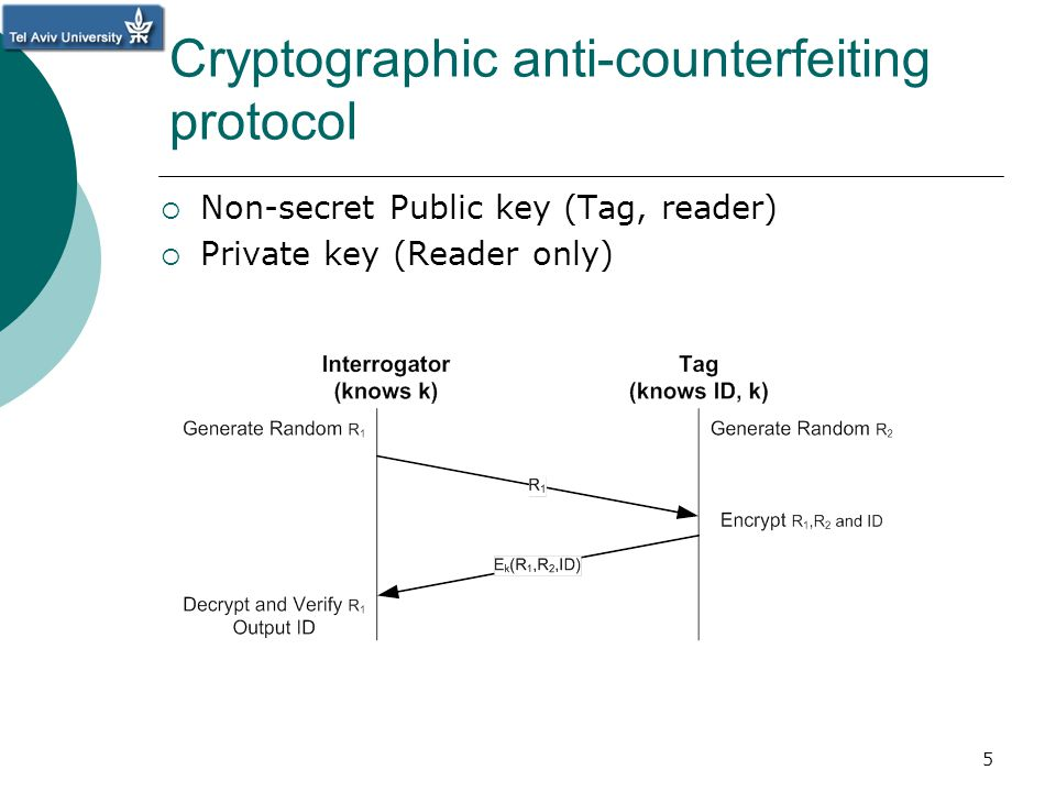 Cryptographic anti-counterfeiting protocol Non-secret Public key (Tag, reader) Private key (Reader only) 5
