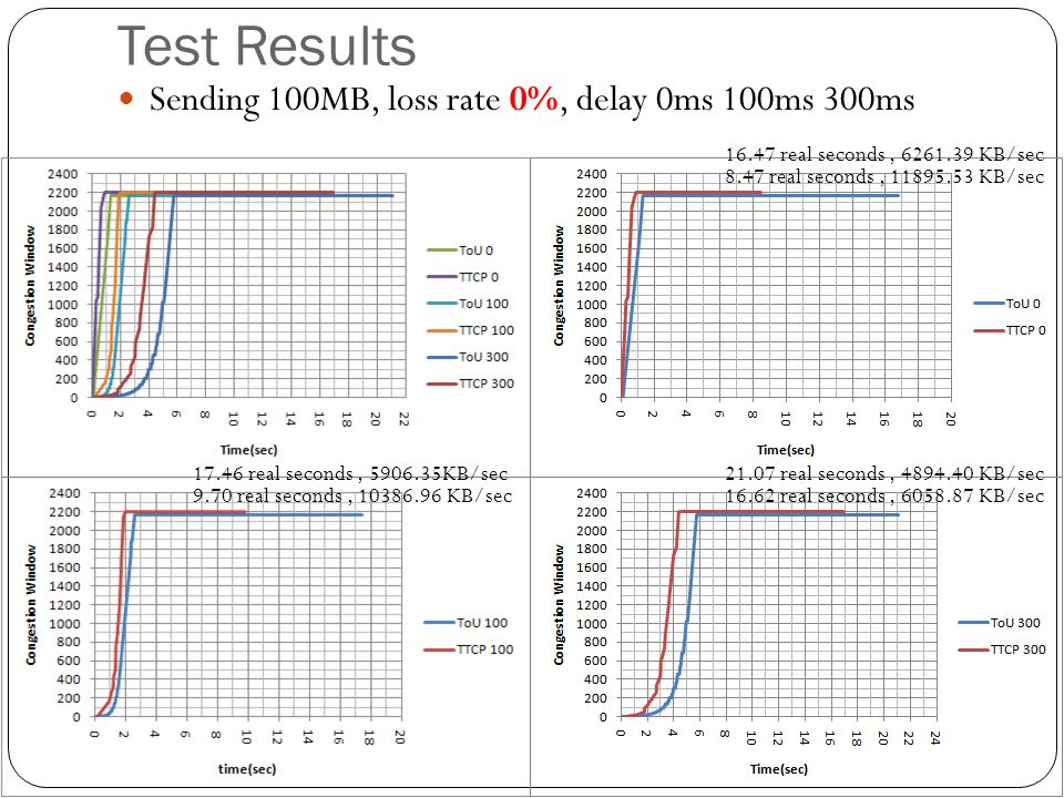 Test Results Sending 100MB, loss rate 0%, delay 0ms 100ms 300ms 16.47 real seconds, 6261.39 KB/sec 8.47 real seconds, 11895.53 KB/sec 17.46 real secon