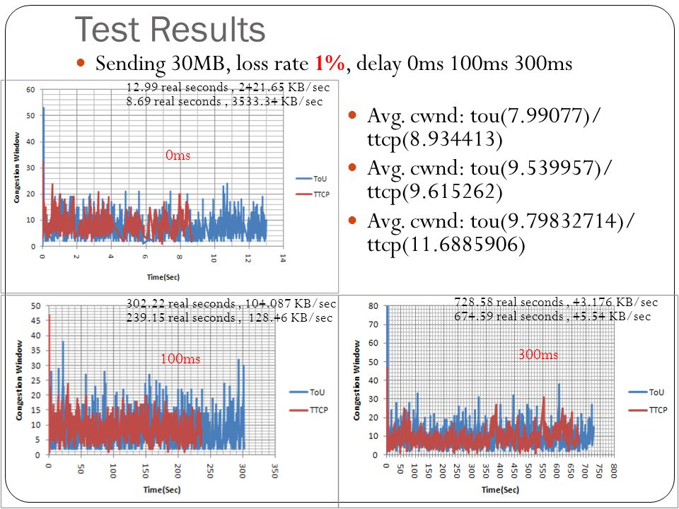Test Results Sending 30MB, loss rate 1%, delay 0ms 100ms 300ms 0ms 100ms 302.22 real seconds, 104.087 KB/sec 239.15 real seconds, 128.46 KB/sec 12.99