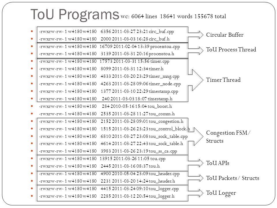 ToU Programs -rwxrw-rw- 1 w4180 w4180 6356 2011-03-27 23:21 circ_buf.cpp -rwxrw-rw- 1 w4180 w4180 2000 2011-03-03 16:28 circ_buf.h -rwxrw-rw- 1 w4180