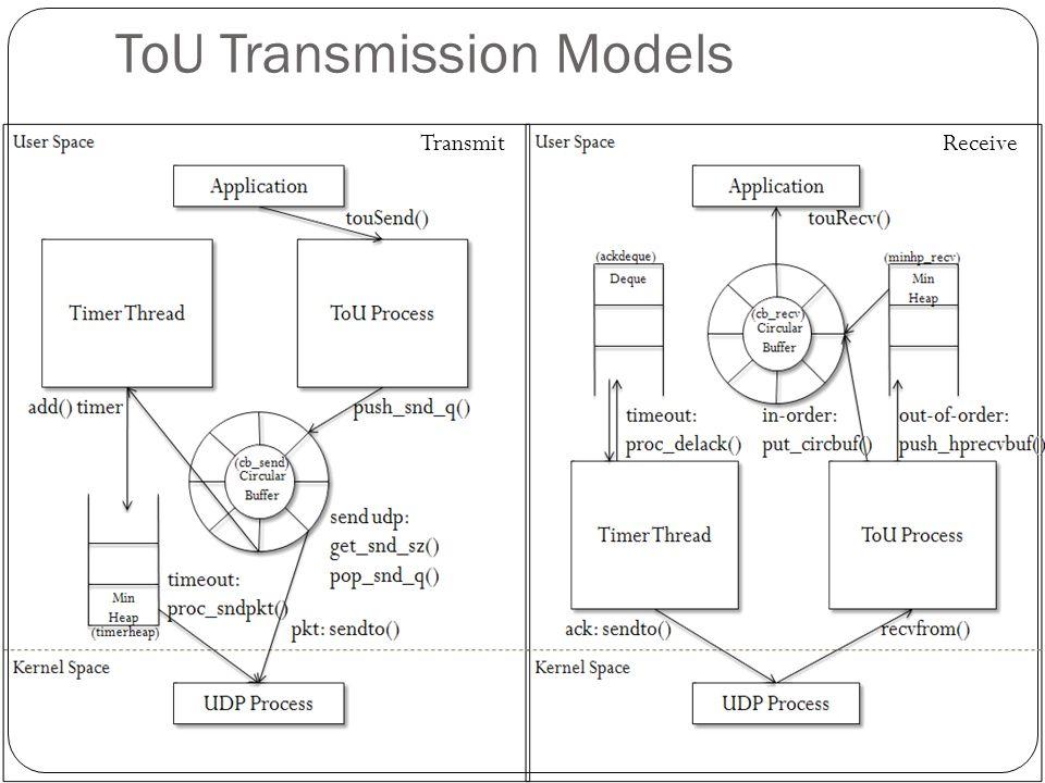ToU Transmission Models TransmitReceive