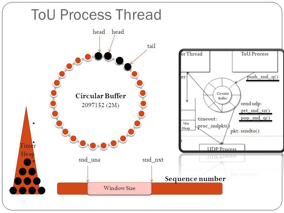 ToU Process Thread window Circular Buffer 2097152 (2M) Window Size snd_unasnd_nxt Sequence number tail head... Timer Heap