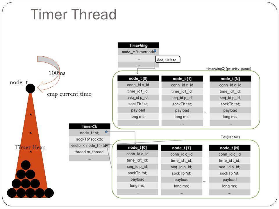 ... node_t cmp current time Timer Heap 100ms Timer Thread