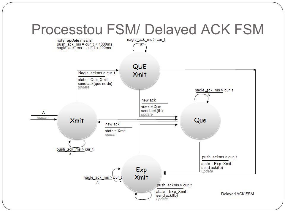 Processtou FSM/ Delayed ACK FSM