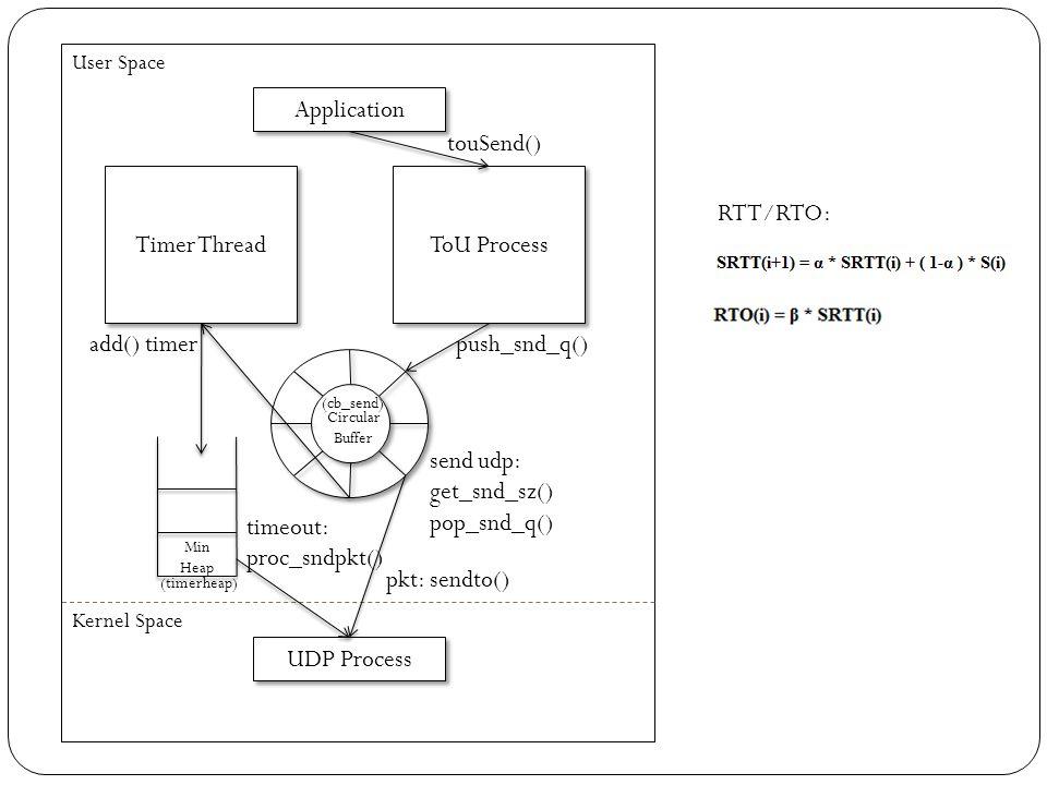 Application touSend() ToU Process Circular Buffer Timer Thread User Space push_snd_q() Min Heap Kernel Space UDP Process add() timer send udp: get_snd