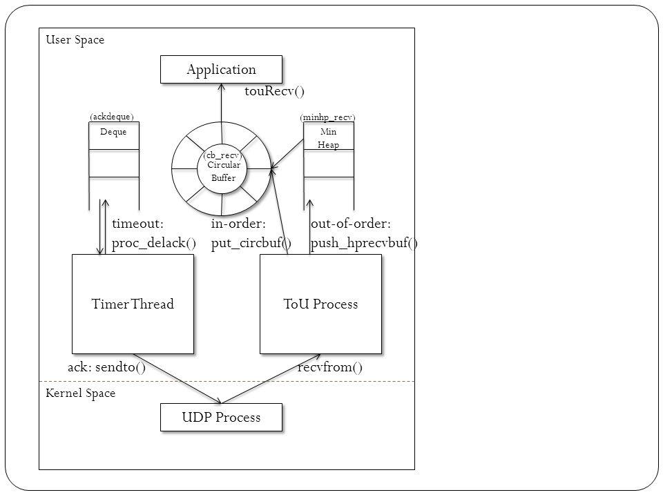Application touRecv() ToU Process Circular Buffer Timer Thread User Space Min Heap Kernel Space UDP Process timeout: proc_delack() recvfrom() Deque in