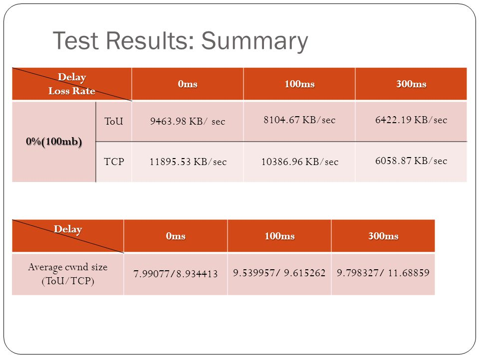 Test Results: Summary Delay Loss Rate 0ms100ms300ms 0%(100mb) ToU9463.98 KB/ sec 8104.67 KB/sec6422.19 KB/sec TCP11895.53 KB/sec10386.96 KB/sec 6058.8
