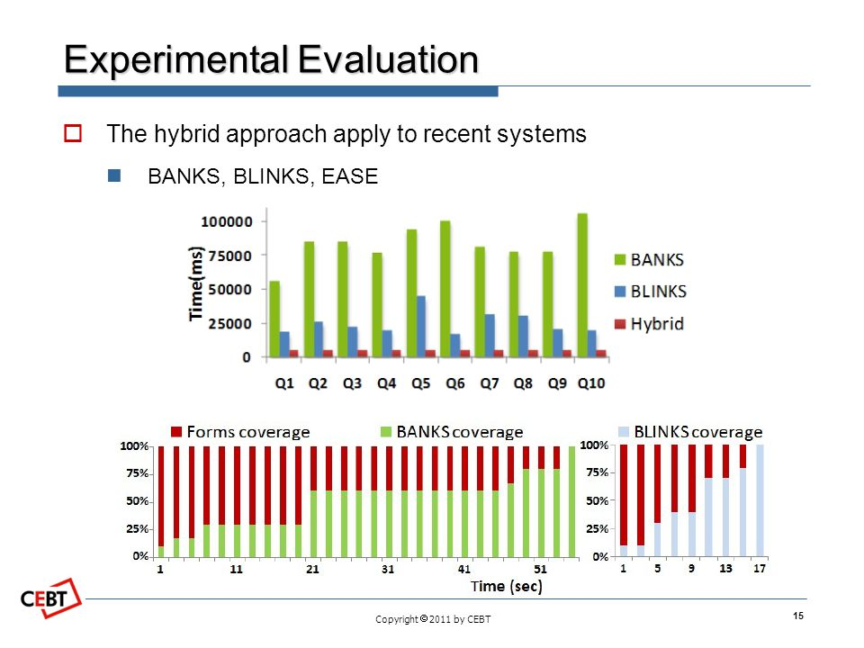 Copyright 2011 by CEBT Experimental Evaluation The hybrid approach apply to recent systems BANKS, BLINKS, EASE 15