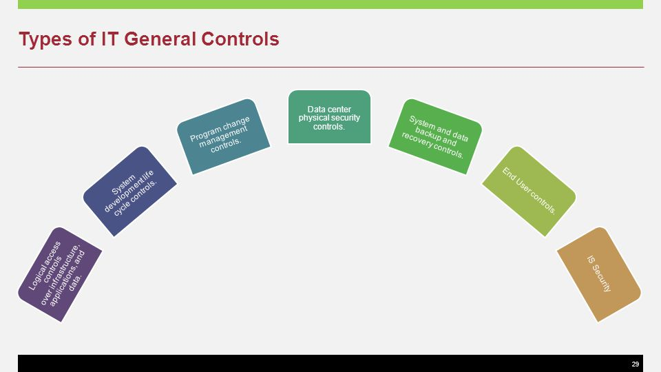 29 Types of IT General Controls Logical access controls over infrastructure, applications, and data. System development life cycle controls. Program c