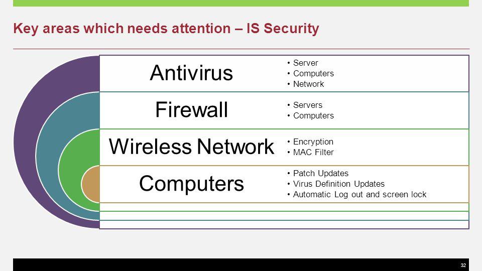 32 Antivirus Firewall Wireless Network Computers Server Computers Network Servers Computers Encryption MAC Filter Patch Updates Virus Definition Updat