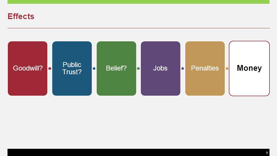 5 Effects Goodwill? Public Trust? Belief?JobsPenalties Money