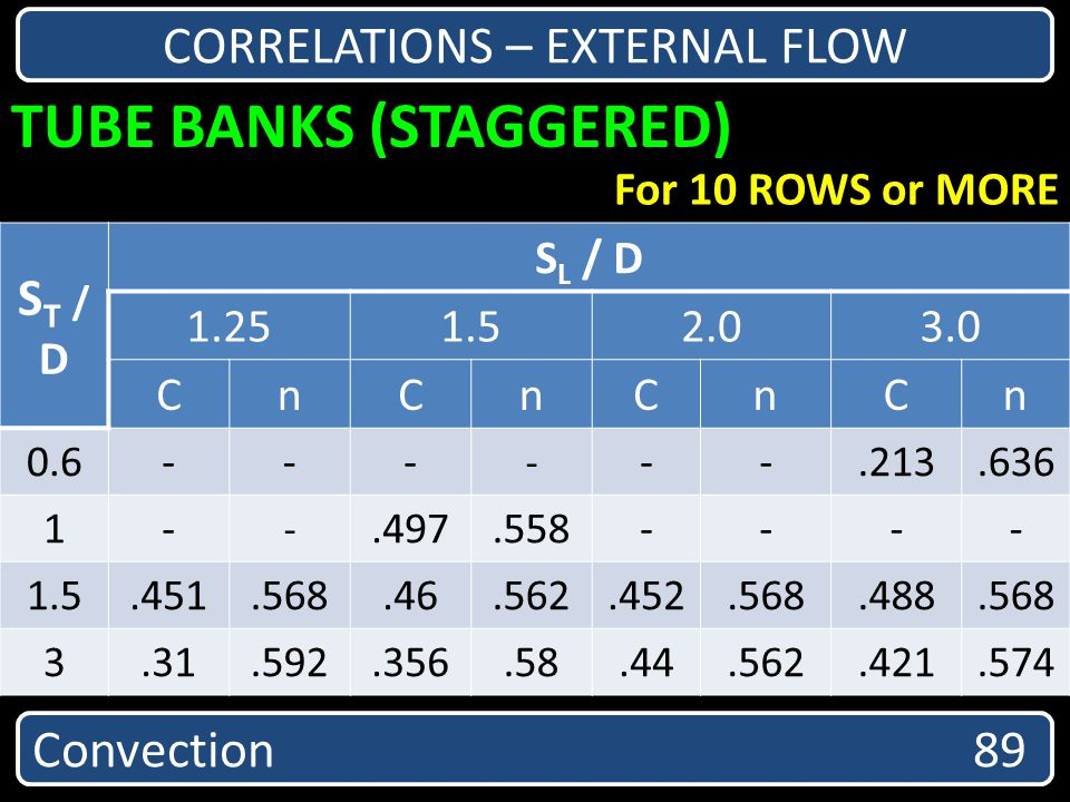 TUBE BANKS (STAGGERED) Convection 89 CORRELATIONS – EXTERNAL FLOW For 10 ROWS or MORE ST /DST /D S L / D 1.251.52.03.0 CnCnCnCn 0.6--- - --.213.636 1-