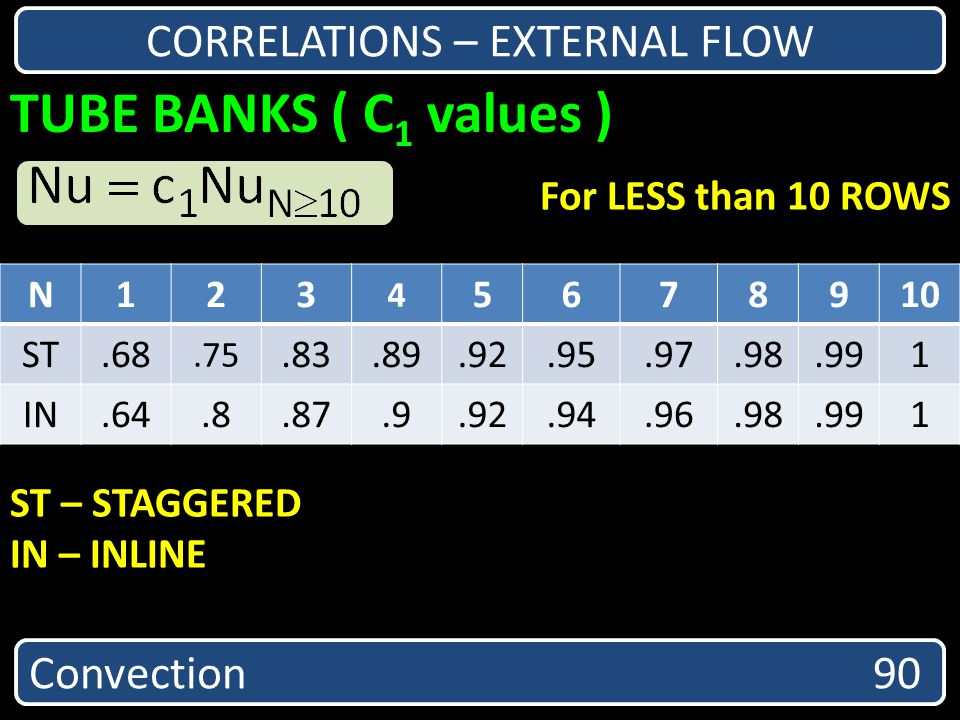 TUBE BANKS ( C 1 values ) Convection 90 CORRELATIONS – EXTERNAL FLOW For LESS than 10 ROWS ST – STAGGERED IN – INLINE N123 4 5678910 ST.68.75.83.89.92