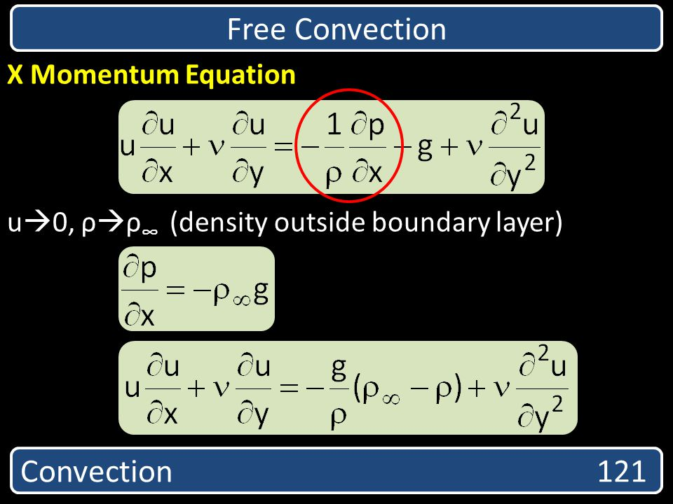 Free Convection X Momentum Equation u 0, ρ ρ (density outside boundary layer) Convection 121