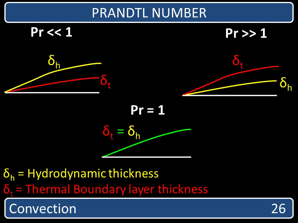 PRANDTL NUMBER Convection 26 Pr = 1 δtδt δhδh Pr >> 1 Pr << 1 δt = δhδt = δh δtδt δhδh δ h = Hydrodynamic thickness δ t = Thermal Boundary layer thick