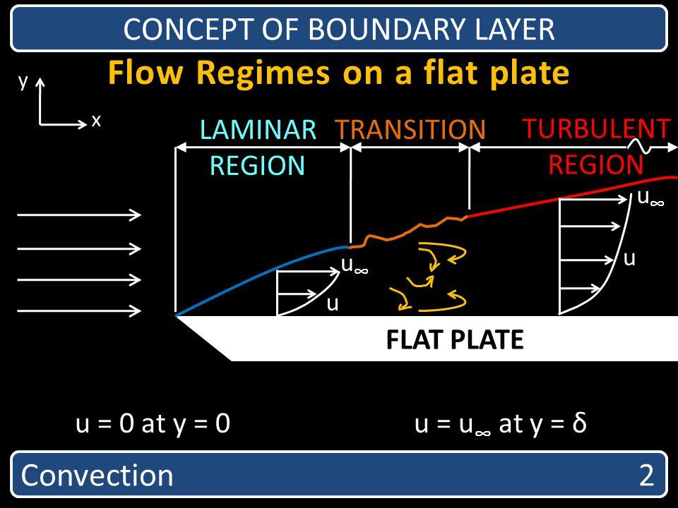 Flow Regimes on a flat plate FLAT PLATE LAMINAR REGION TRANSITION TURBULENT REGION u u u u x y Convection 2 CONCEPT OF BOUNDARY LAYER u = 0 at y = 0u