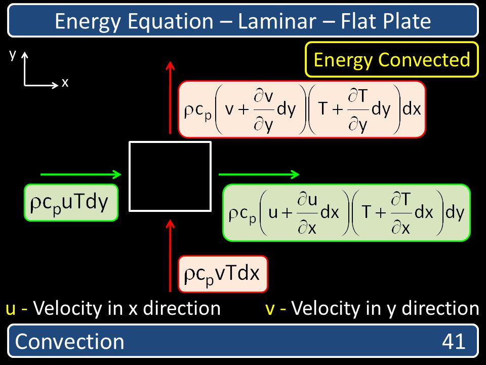 Convection 41 Energy Equation – Laminar – Flat Plate x y u - Velocity in x direction v - Velocity in y direction Energy Convected